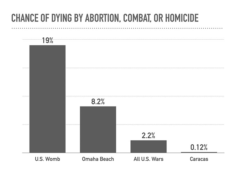 Chance of dying by abortion, combat, or homicide